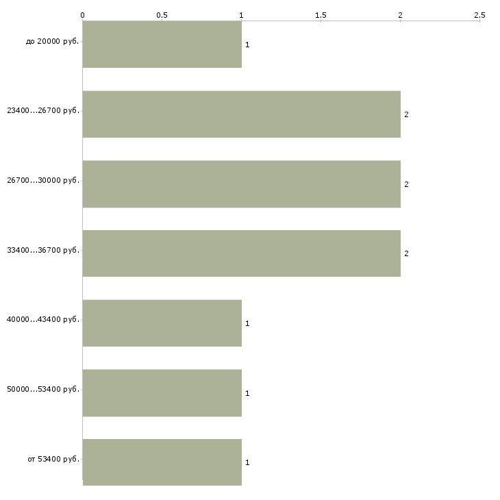 Найти работу директор салона  - График распределения вакансий «директор салона» по зарплате
