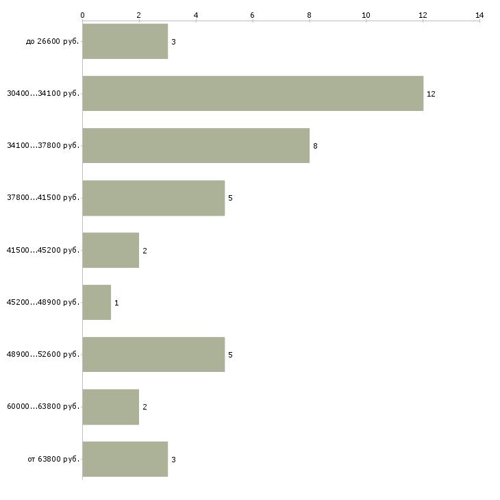 Найти работу директор санатория  - График распределения вакансий «директор санатория» по зарплате