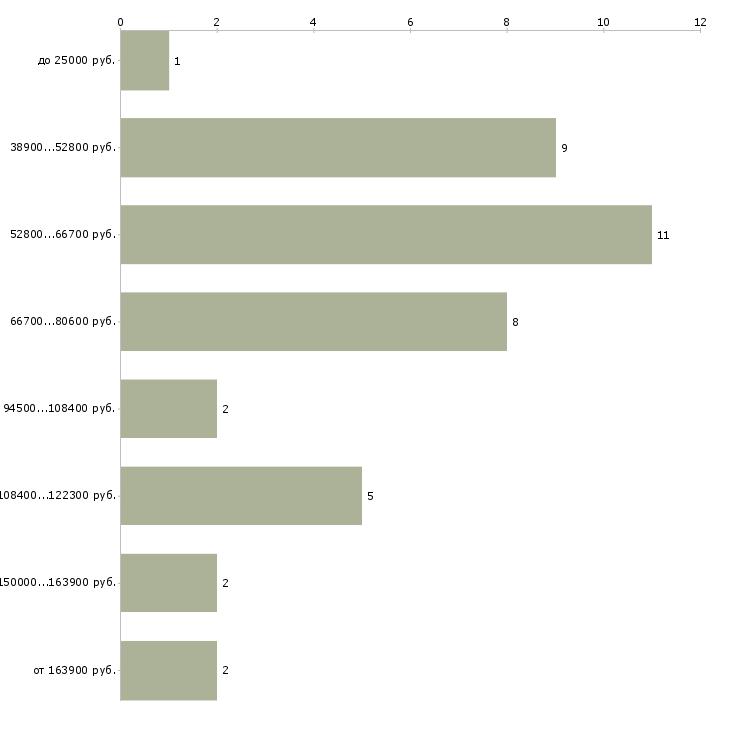 Найти работу директор столовой  - График распределения вакансий «директор столовой» по зарплате