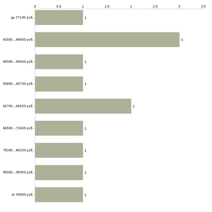 Найти работу директор страхование  - График распределения вакансий «директор страхование» по зарплате