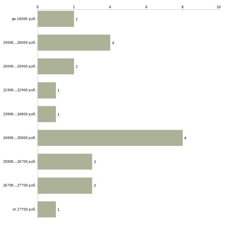 Найти работу диспетчер оператор  - График распределения вакансий «диспетчер оператор» по зарплате