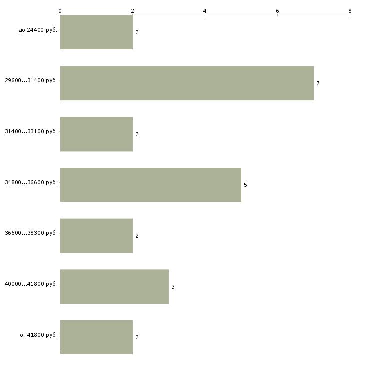 Найти работу диспетчер транспортного отдела  - График распределения вакансий «диспетчер транспортного отдела» по зарплате
