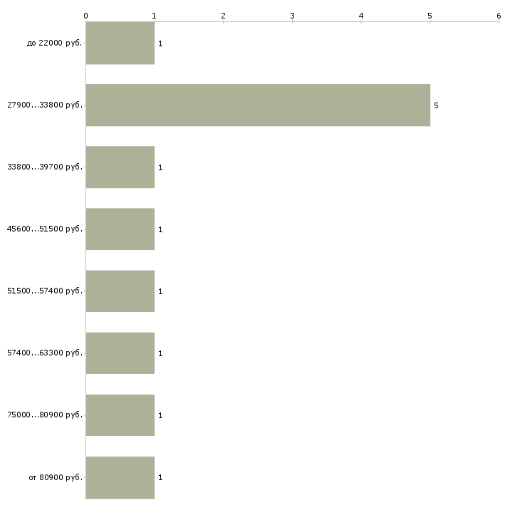 Найти работу дорожник  - График распределения вакансий «дорожник» по зарплате