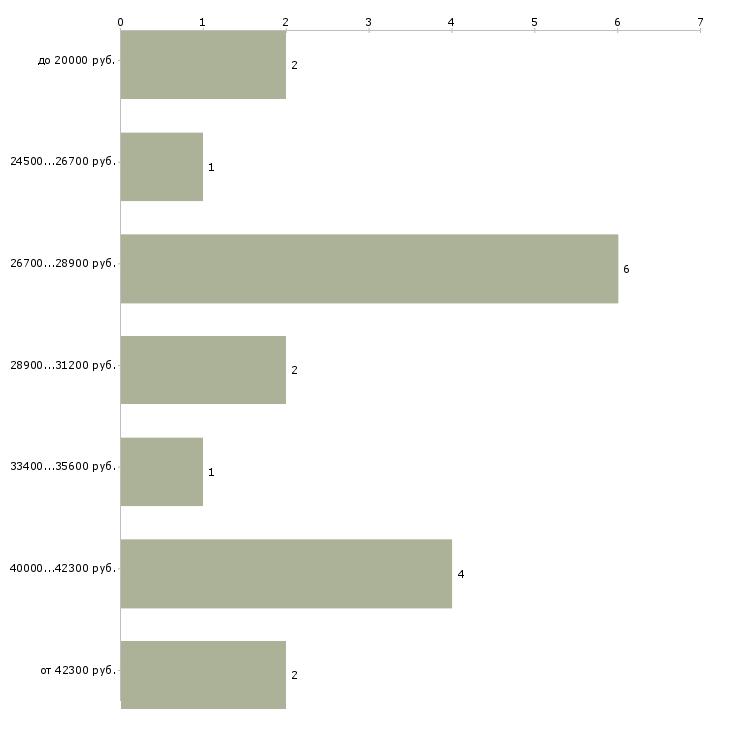 Найти работу женский парикмахер  - График распределения вакансий «женский парикмахер» по зарплате