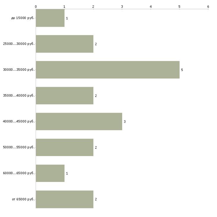 Найти работу журналист в газету  - График распределения вакансий «журналист в газету» по зарплате