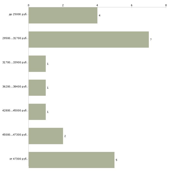 Найти работу заведующий кассой  - График распределения вакансий «заведующий кассой» по зарплате