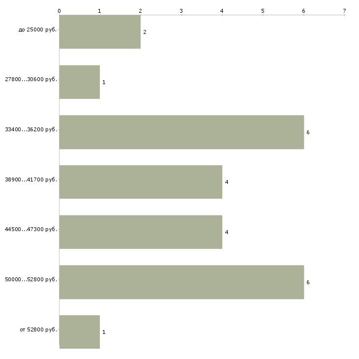 Найти работу завхоз  - График распределения вакансий «завхоз» по зарплате