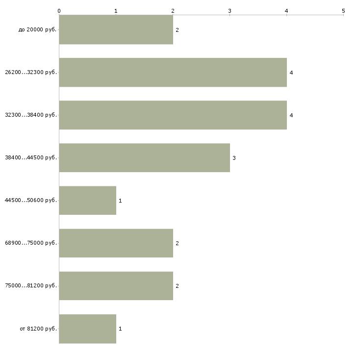 Найти работу заместитель директора по воспитательной работе  - График распределения вакансий «заместитель директора по воспитательной работе» по зарплате