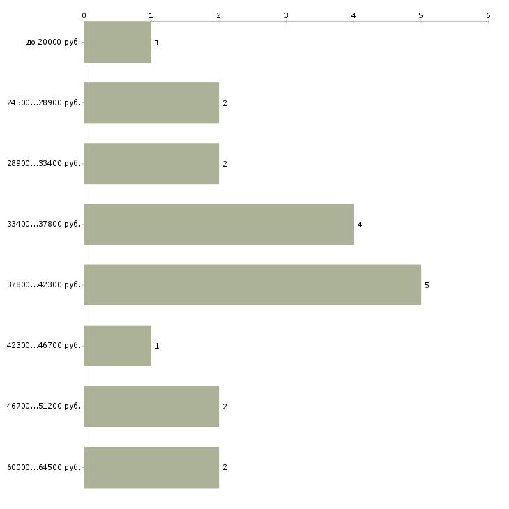 Найти работу землеустроитель  - График распределения вакансий «землеустроитель» по зарплате