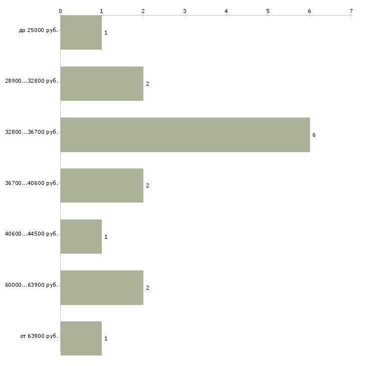 Найти работу инспектор по качеству  - График распределения вакансий «инспектор по качеству» по зарплате