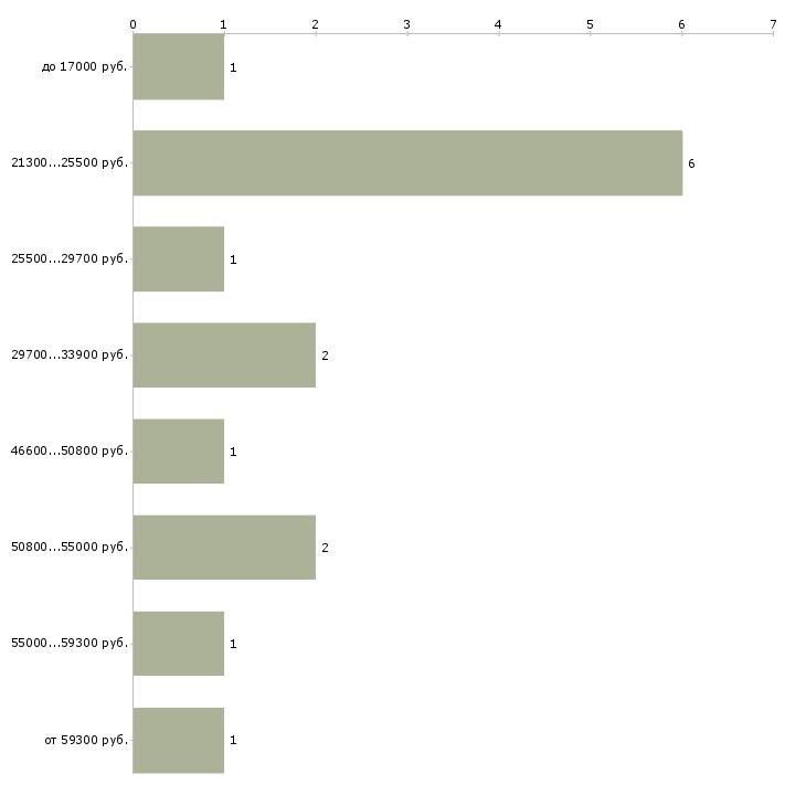 Найти работу инструментальщик  - График распределения вакансий «инструментальщик» по зарплате