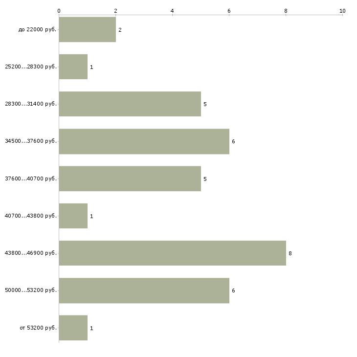 Найти работу кавист  - График распределения вакансий «кавист» по зарплате
