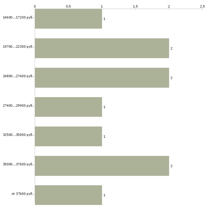 Найти работу калькулятор  - График распределения вакансий «калькулятор» по зарплате