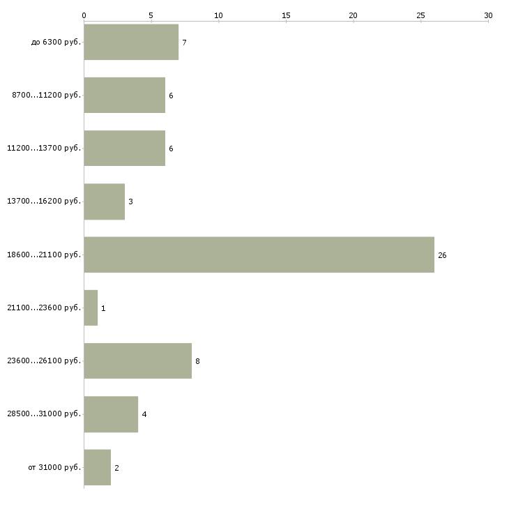 Найти работу кастелянша  - График распределения вакансий «кастелянша» по зарплате