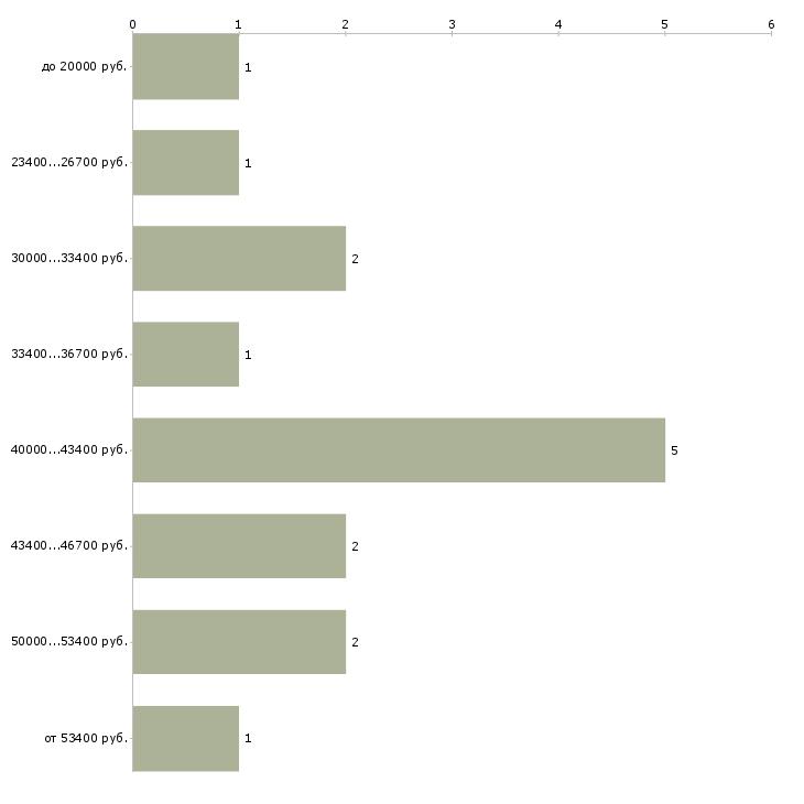 Найти работу мастер по работе с искусственным камнем  - График распределения вакансий «мастер по работе с искусственным камнем» по зарплате