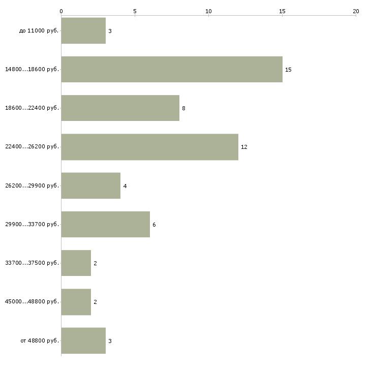 Найти работу медицинская сестра диетическая  - График распределения вакансий «медицинская сестра диетическая» по зарплате