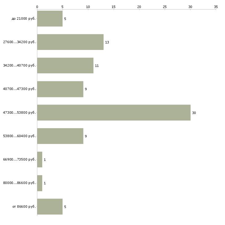 Найти работу медицинский эксперт  - График распределения вакансий «медицинский эксперт» по зарплате