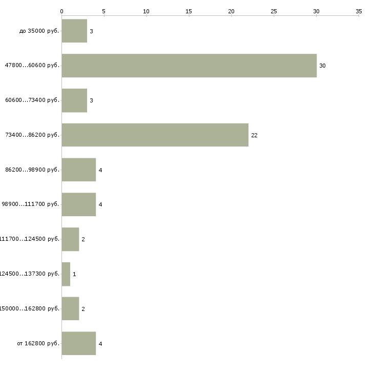 Найти работу менеджер договорного отдела  - График распределения вакансий «менеджер договорного отдела» по зарплате