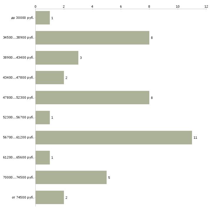Найти работу менеджер отдела запасных частей  - График распределения вакансий «менеджер отдела запасных частей» по зарплате