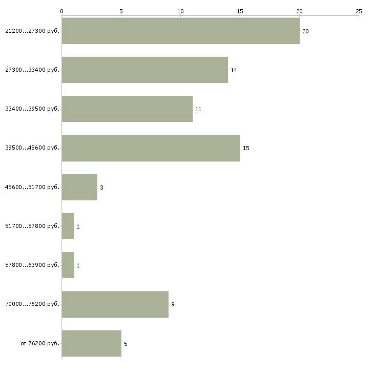 Найти работу менеджер отдела продаж  - График распределения вакансий «менеджер отдела продаж» по зарплате