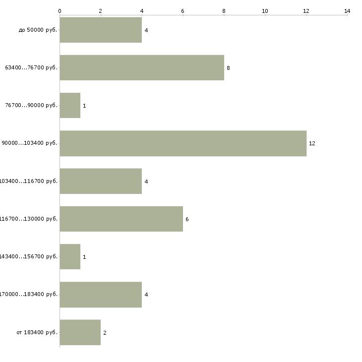 Найти работу менеджер по аренде недвижимости  - График распределения вакансий «менеджер по аренде недвижимости» по зарплате
