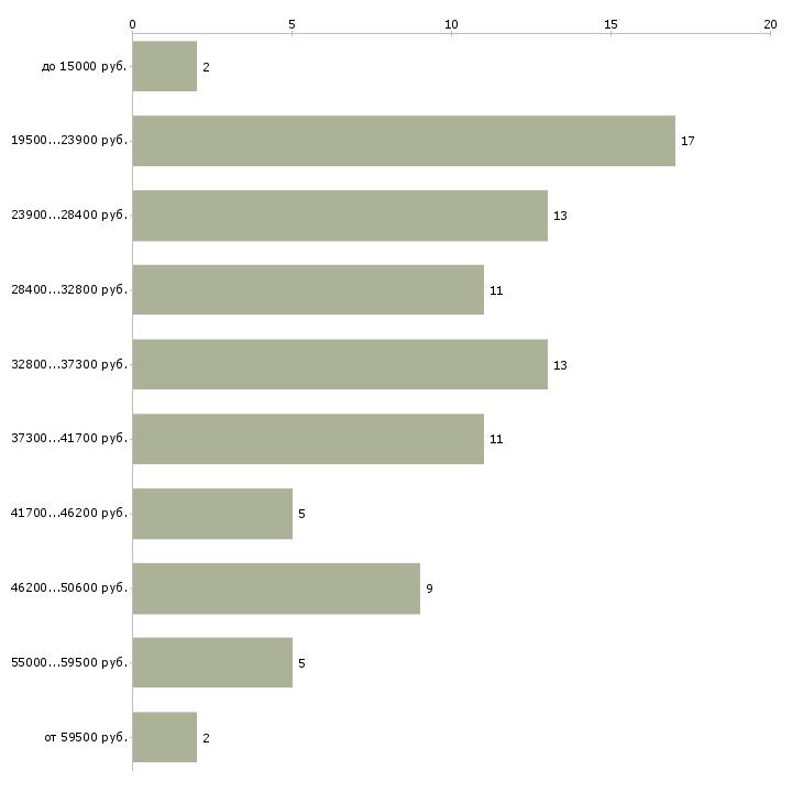 Найти работу менеджер по бронированию авиабилетов  - График распределения вакансий «менеджер по бронированию авиабилетов» по зарплате