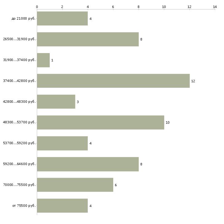 Найти работу менеджер по грузоперевозкам  - График распределения вакансий «менеджер по грузоперевозкам» по зарплате