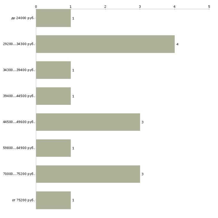 Найти работу менеджер по обучению персонала  - График распределения вакансий «менеджер по обучению персонала» по зарплате