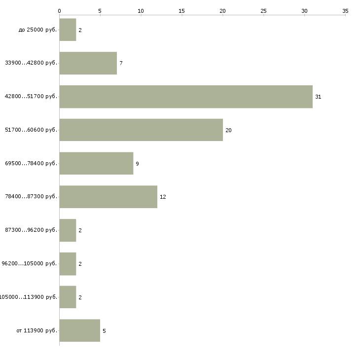Найти работу менеджер по продаже недвижимости  - График распределения вакансий «менеджер по продаже недвижимости» по зарплате