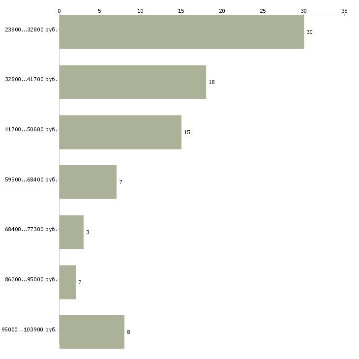 Найти работу менеджер по работе с претензиями  - График распределения вакансий «менеджер по работе с претензиями» по зарплате