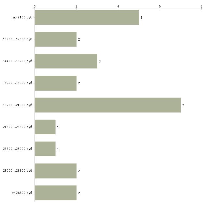 Найти работу методист  - График распределения вакансий «методист» по зарплате