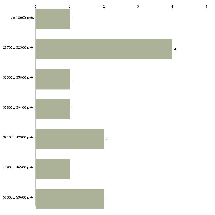 Найти работу метролог  - График распределения вакансий «метролог» по зарплате