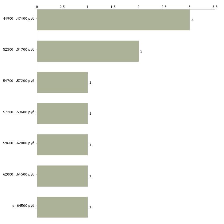 Найти работу метро  - График распределения вакансий «метро» по зарплате