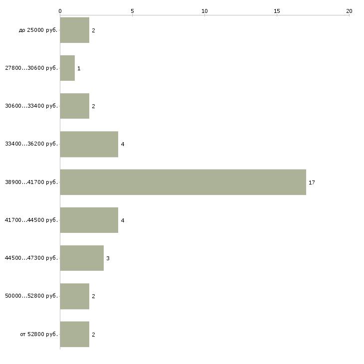Найти работу механизатор  - График распределения вакансий «механизатор» по зарплате