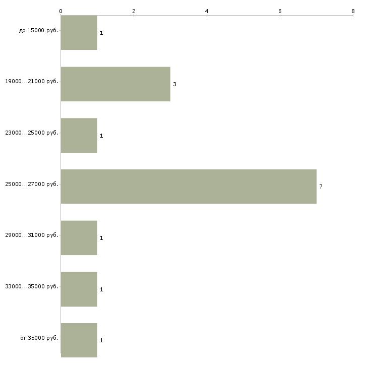 Найти работу наборщица  - График распределения вакансий «наборщица» по зарплате