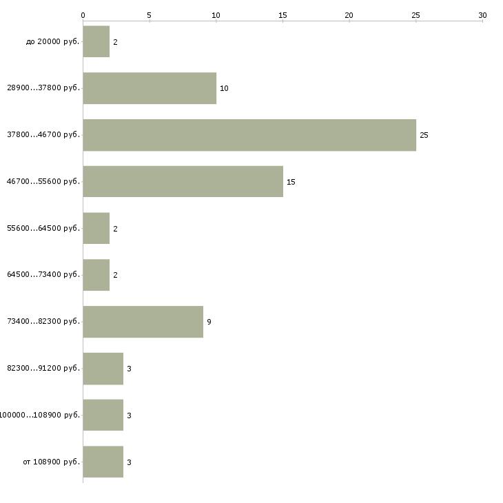 Найти работу начальник кредитного отдела  - График распределения вакансий «начальник кредитного отдела» по зарплате