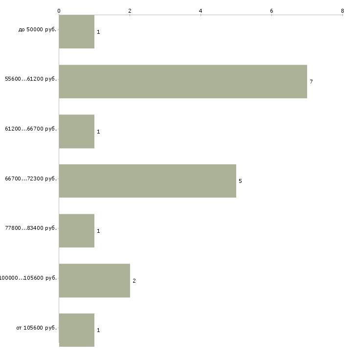 Найти работу начальник сметного отдела  - График распределения вакансий «начальник сметного отдела» по зарплате