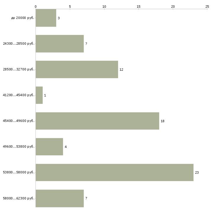 Найти работу овощевод  - График распределения вакансий «овощевод» по зарплате