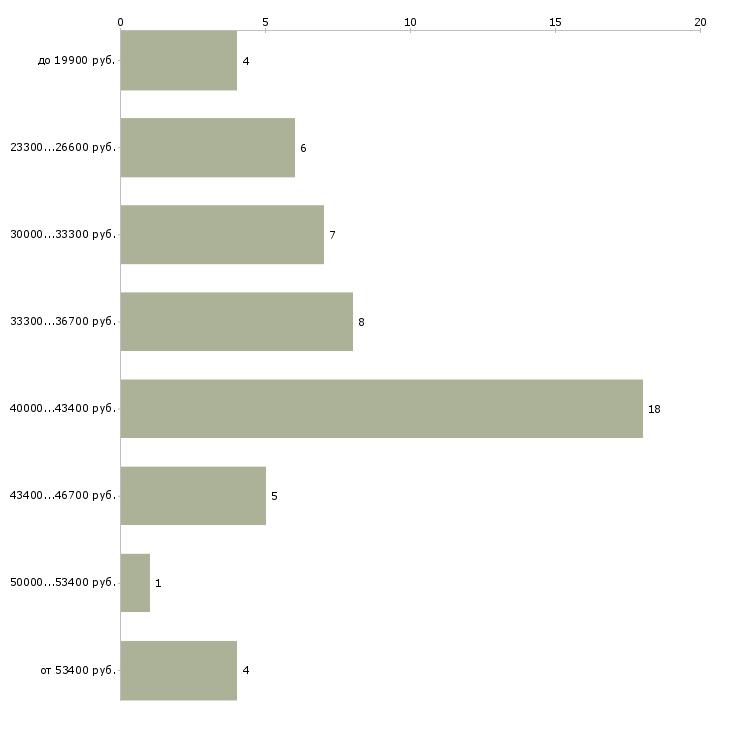 Найти работу оператор в службу доставки  - График распределения вакансий «оператор в службу доставки» по зарплате