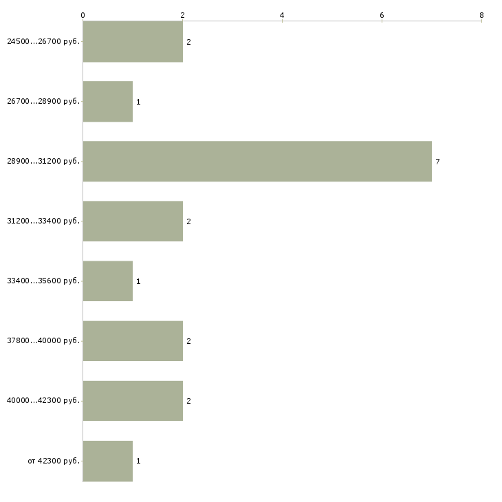Найти работу оптометрист  - График распределения вакансий «оптометрист» по зарплате