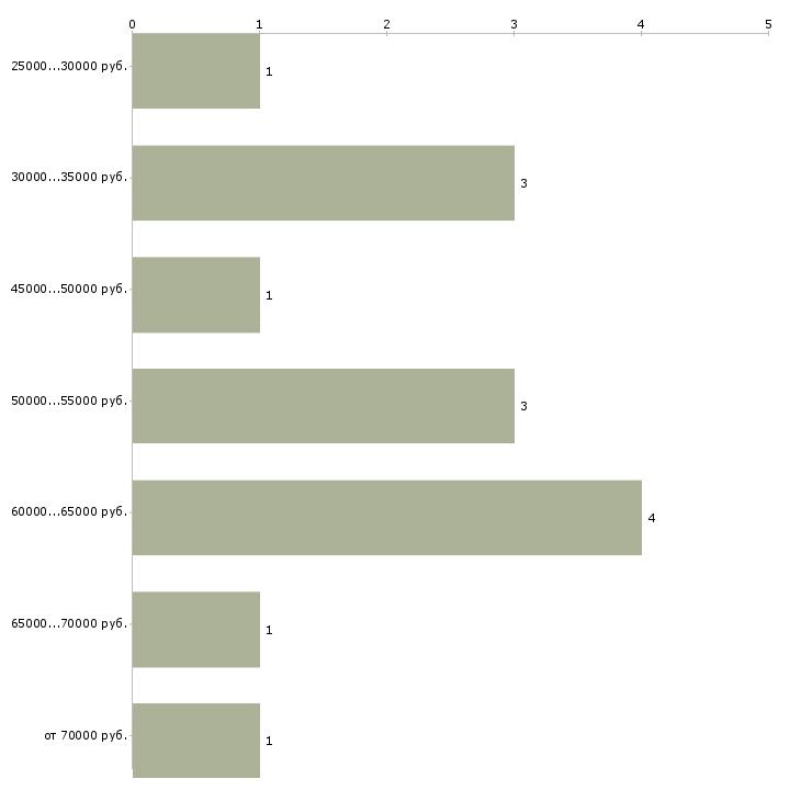 Найти работу отдел логистики  - График распределения вакансий «отдел логистики» по зарплате
