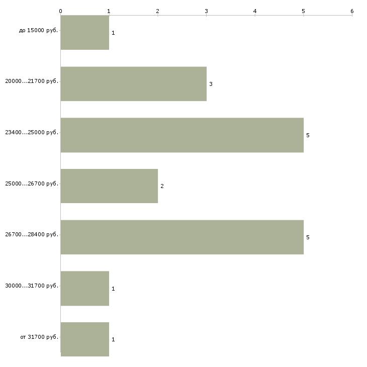 Найти работу помощник по дому  - График распределения вакансий «помощник по дому» по зарплате