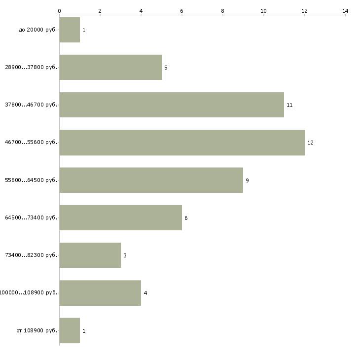 Найти работу помощник руководителя со знанием английского языка  - График распределения вакансий «помощник руководителя со знанием английского языка» по зарплате