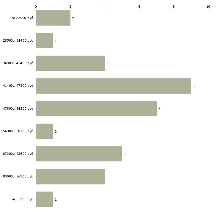 Найти работу проводник  - График распределения вакансий «проводник» по зарплате
