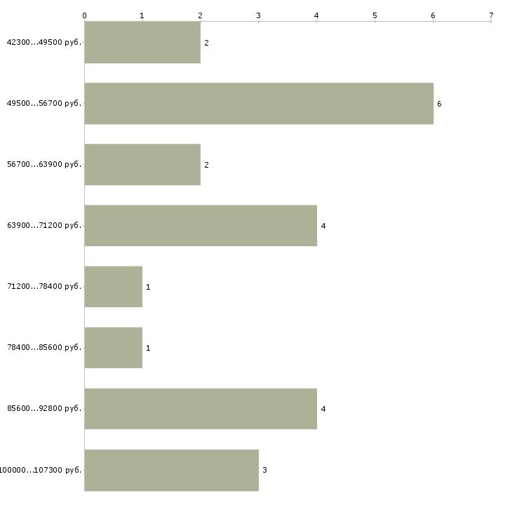 Найти работу программист asp  - График распределения вакансий «программист asp» по зарплате