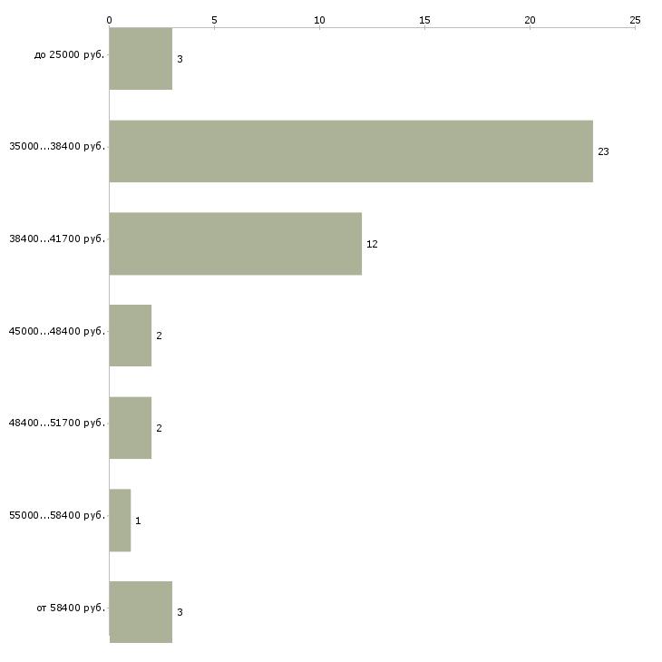 Найти работу промоутер бытовой техники  - График распределения вакансий «промоутер бытовой техники» по зарплате