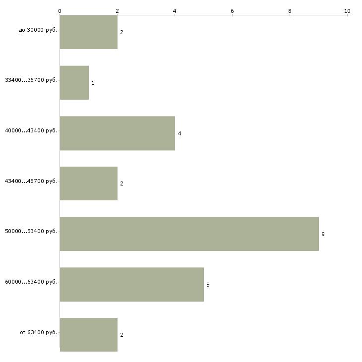 Найти работу профпатолог  - График распределения вакансий «профпатолог» по зарплате