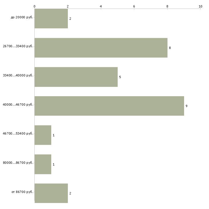 Найти работу работник отдела кадров  - График распределения вакансий «работник отдела кадров» по зарплате