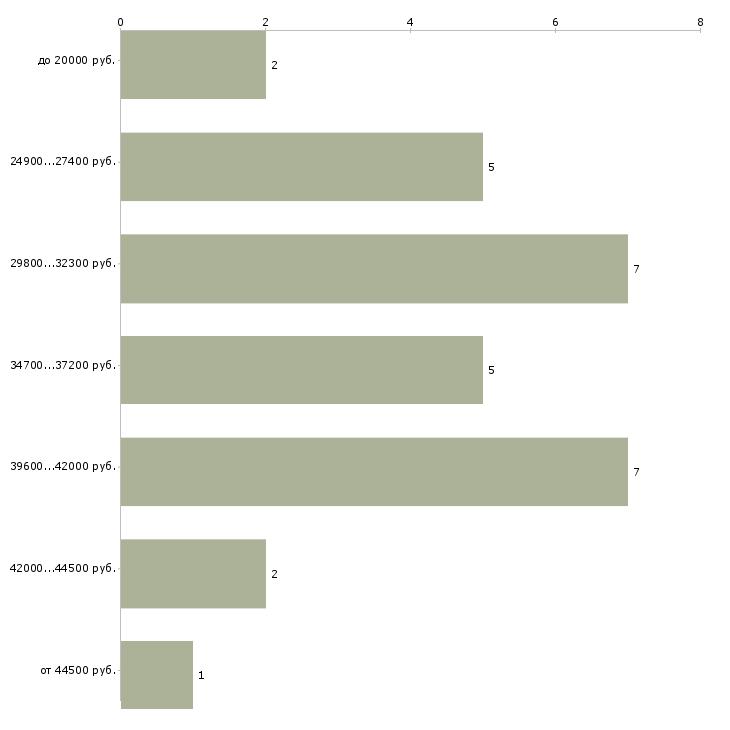 Найти работу редактор контента  - График распределения вакансий «редактор контента» по зарплате
