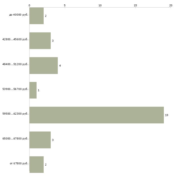Найти работу реставратор  - График распределения вакансий «реставратор» по зарплате